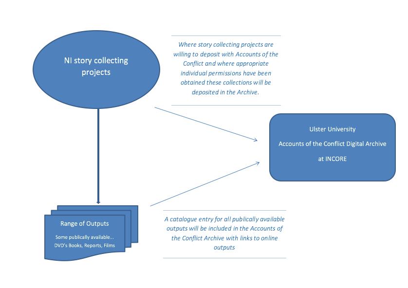 Diagram of processes